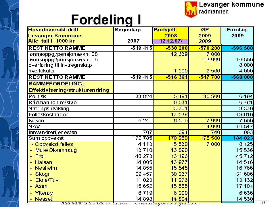 Levanger kommune rådmannen Rådmann Ola Stene 17.11.2009 – Orientering om budsjett 2009 15 Fordeling I
