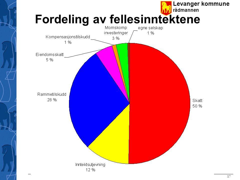 Levanger kommune rådmannen Rådmann Ola Stene 17.11.2009 – Orientering om budsjett 2009 17 Fordeling av fellesinntektene