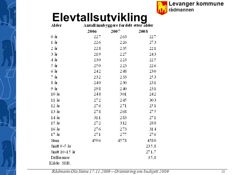 Levanger kommune rådmannen Rådmann Ola Stene 17.11.2009 – Orientering om budsjett 2009 20 Elevtallsutvikling