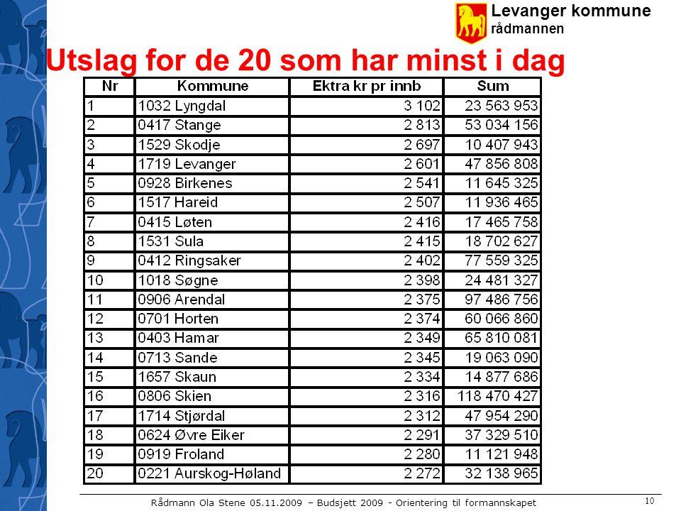 Levanger kommune rådmannen Rådmann Ola Stene 05.11.2009 – Budsjett 2009 - Orientering til formannskapet 10 Utslag for de 20 som har minst i dag