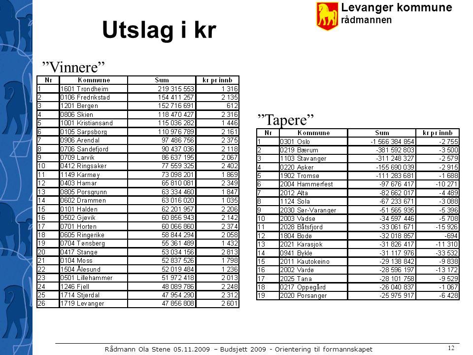 Levanger kommune rådmannen Rådmann Ola Stene 05.11.2009 – Budsjett 2009 - Orientering til formannskapet 12 Utslag i kr Vinnere Tapere