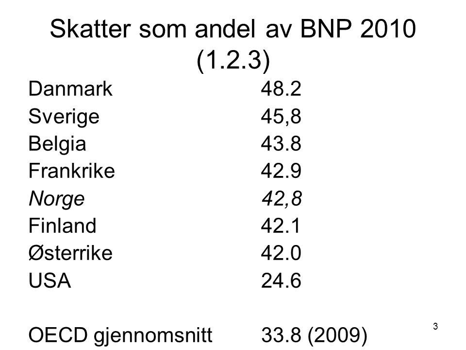 3 Skatter som andel av BNP 2010 (1.2.3) Danmark48.2 Sverige45,8 Belgia43.8 Frankrike 42.9 Norge 42,8 Finland42.1 Østerrike42.0 USA24.6 OECD gjennomsni