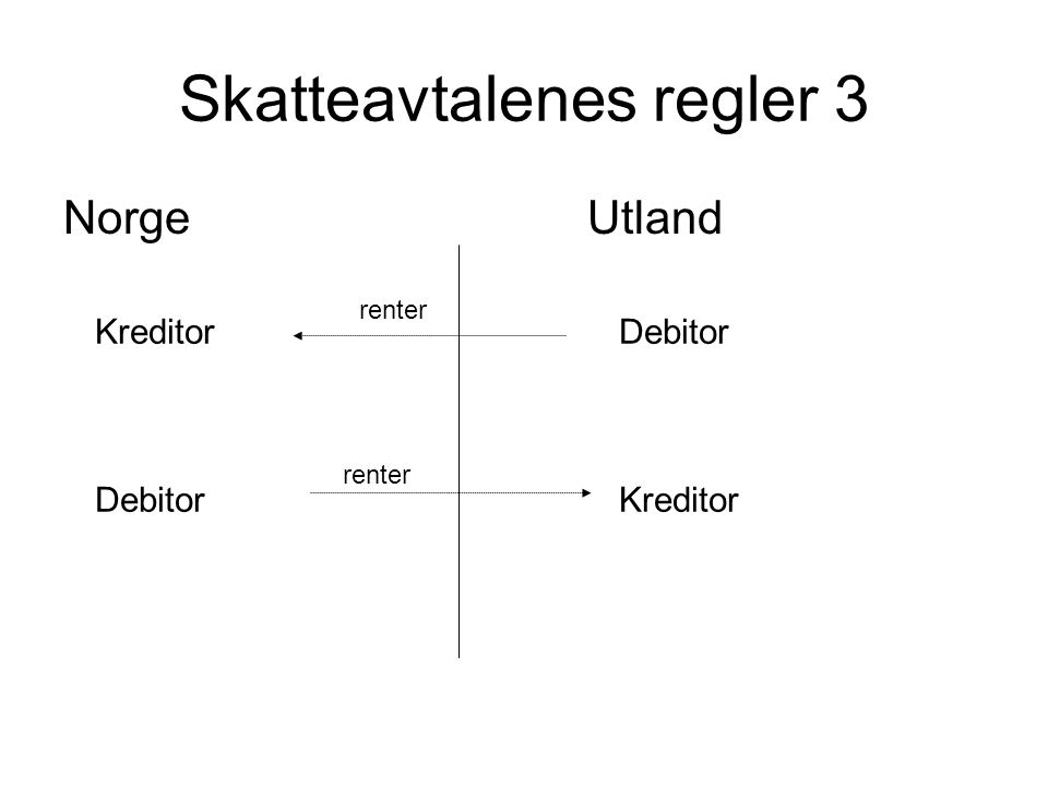 Skatteavtalenes regler 3 NorgeUtland KreditorDebitor DebitorKreditor renter