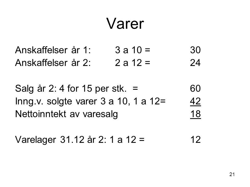 21 Varer Anskaffelser år 1: 3 a 10 =30 Anskaffelser år 2: 2 a 12 = 24 Salg år 2: 4 for 15 per stk. =60 Inng.v. solgte varer 3 a 10, 1 a 12= 42 Nettoin