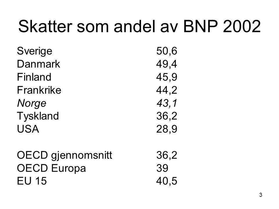 3 Skatter som andel av BNP 2002 Sverige50,6 Danmark49,4 Finland 45,9 Frankrike 44,2 Norge 43,1 Tyskland36,2 USA28,9 OECD gjennomsnitt36,2 OECD Europa3
