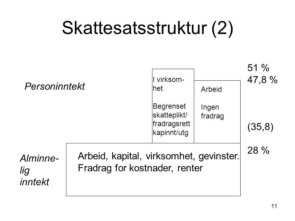 11 Skattesatsstruktur (2) Alminne- lig inntekt Arbeid, kapital, virksomhet, gevinster. Fradrag for kostnader, renter Personinntekt I virksom- het Begr