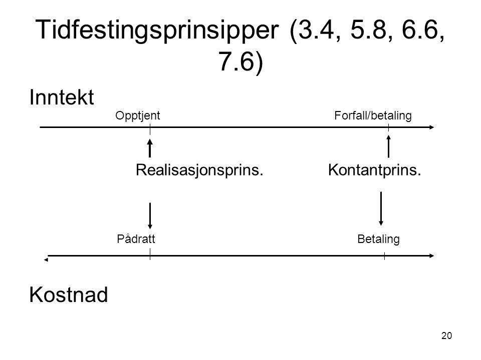20 Tidfestingsprinsipper (3.4, 5.8, 6.6, 7.6) Inntekt Kostnad Opptjent Forfall/betaling PådrattBetaling Realisasjonsprins.Kontantprins.