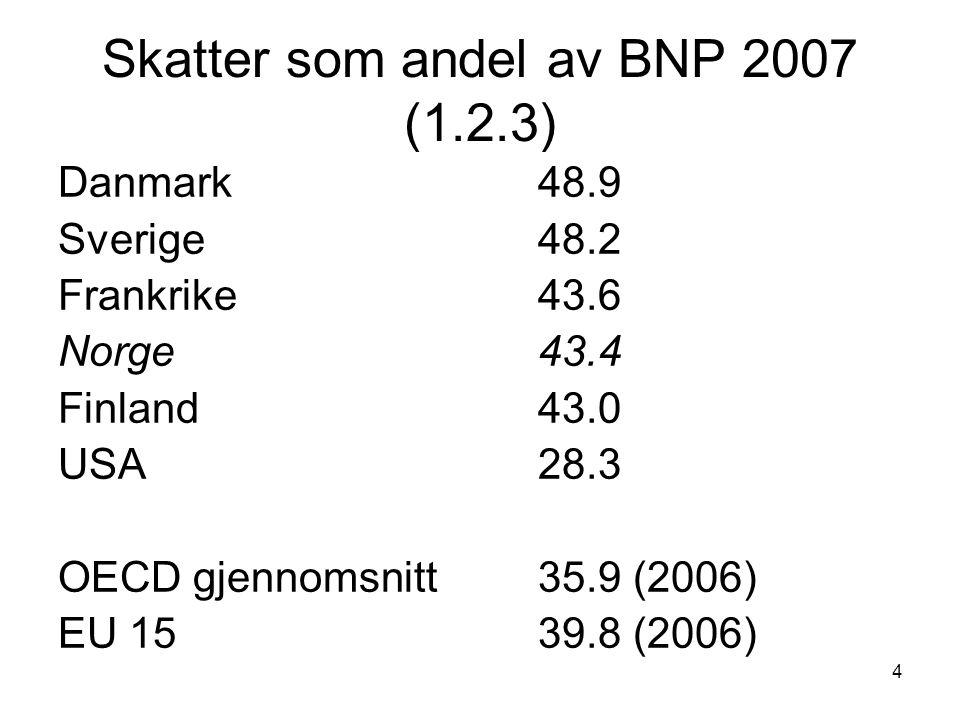 4 Skatter som andel av BNP 2007 (1.2.3) Danmark48.9 Sverige48.2 Frankrike 43.6 Norge 43.4 Finland 43.0 USA28.3 OECD gjennomsnitt35.9 (2006) EU 1539.8 (2006)