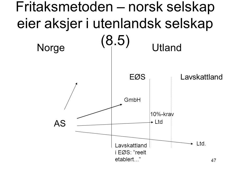 """47 Fritaksmetoden – norsk selskap eier aksjer i utenlandsk selskap (8.5) Norge Utland AS EØS Lavskattland GmbH Ltd Ltd. 10%-krav Lavskattland i EØS: """""""
