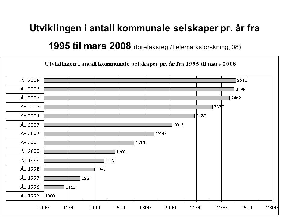 Utviklingen i antall kommunale selskaper pr. år fra 1995 til mars 2008 (foretaksreg./Telemarksforskning, 08)
