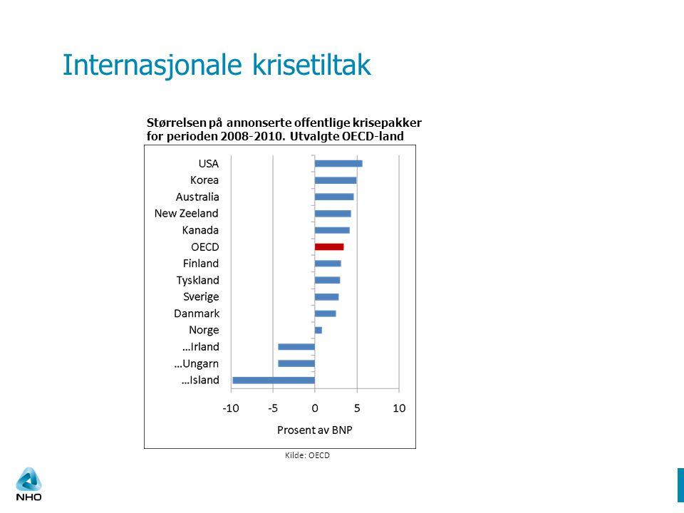 Internasjonale krisetiltak Kilde: OECD Størrelsen på annonserte offentlige krisepakker for perioden 2008-2010.