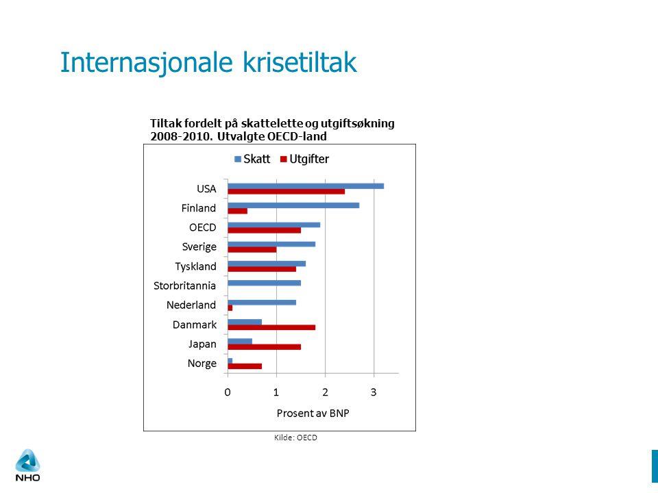 Internasjonale krisetiltak Kilde: OECD Tiltak fordelt på skattelette og utgiftsøkning 2008-2010.