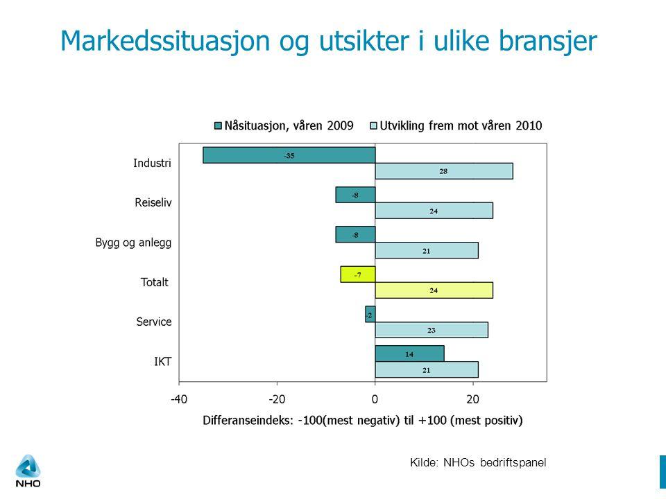 Markedssituasjon og utsikter i ulike bransjer Kilde: NHOs bedriftspanel