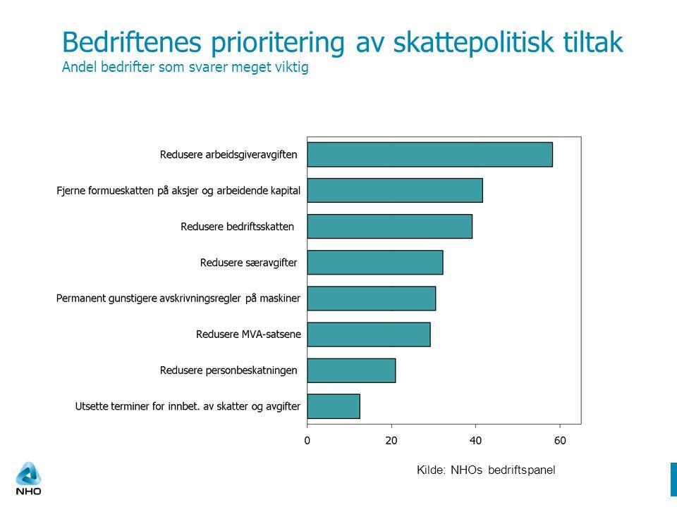 Bedriftenes prioritering av skattepolitisk tiltak Andel bedrifter som svarer meget viktig Kilde: NHOs bedriftspanel
