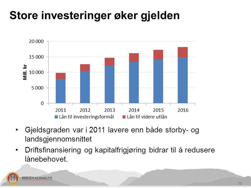 Gjeldsgraden var i 2011 lavere enn både storby- og landsgjennomsnittet Driftsfinansiering og kapitalfrigjøring bidrar til å redusere lånebehovet.