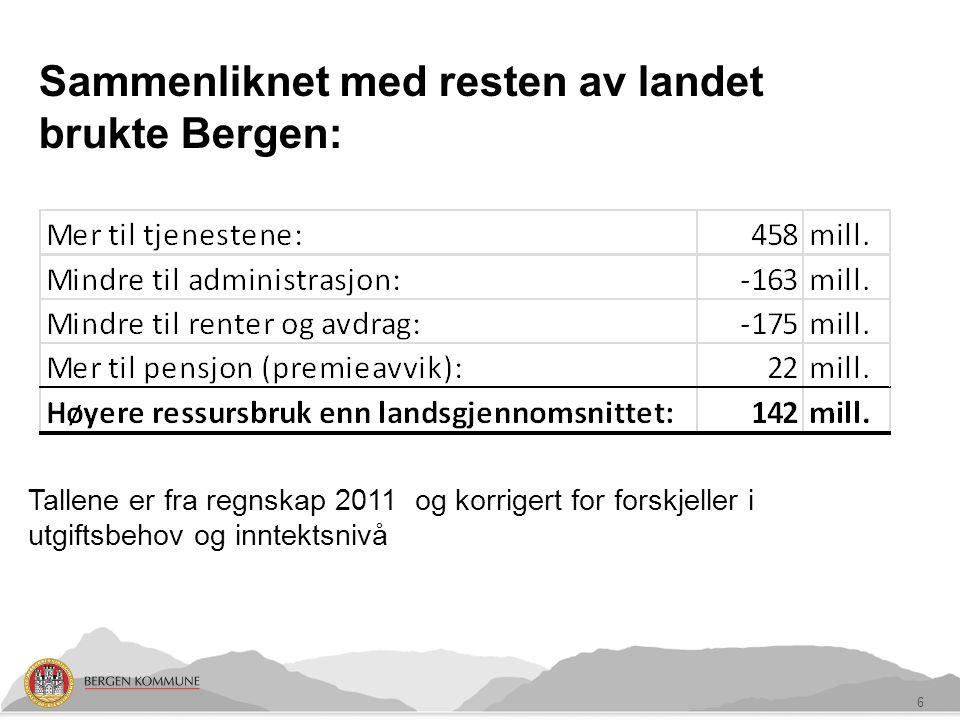 Sammenliknet med resten av landet brukte Bergen: 6 Tallene er fra regnskap 2011 og korrigert for forskjeller i utgiftsbehov og inntektsnivå