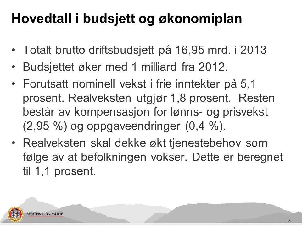 Hovedtall i budsjett og økonomiplan Totalt brutto driftsbudsjett på 16,95 mrd.