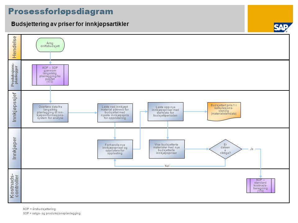 Prosessforløpsdiagram Budsjettering av priser for innkjøpsartikler Innkjøpssjef Produksjons- planlegger Kostnadscont roller Hendelse Er dataen e riktige.