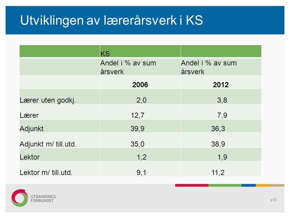 Utviklingen av lærerårsverk i KS s10 KS Andel i % av sum årsverk 20062012 Lærer uten godkj.