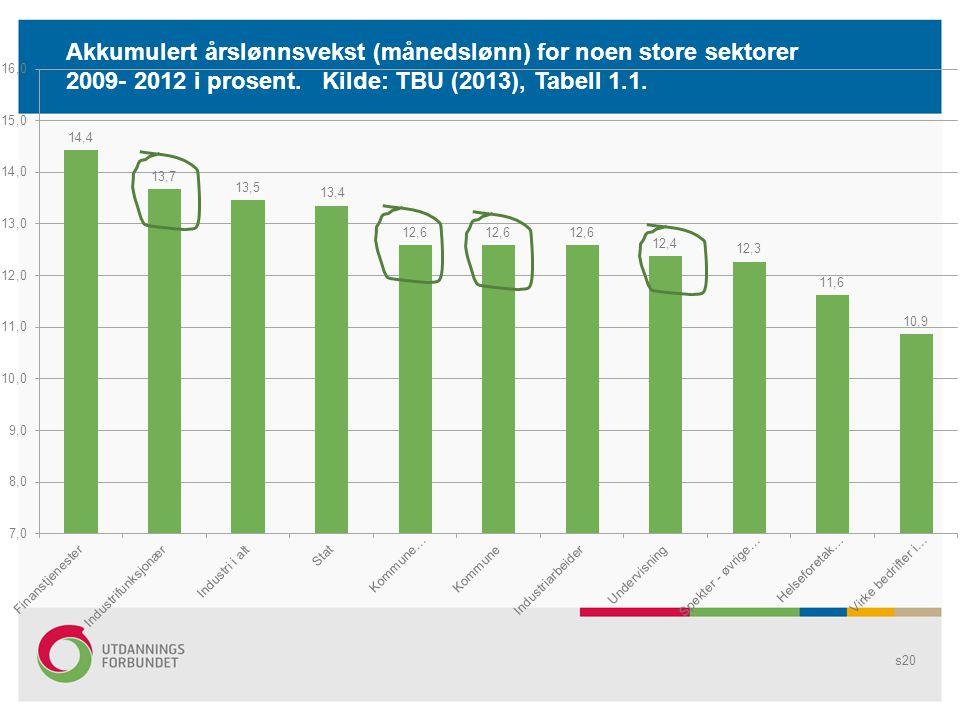 Akkumulert årslønnsvekst (månedslønn) for noen store sektorer 2009- 2012 i prosent.