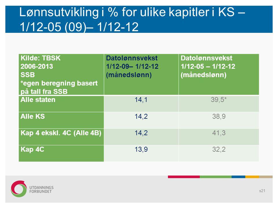 Lønnsutvikling i % for ulike kapitler i KS – 1/12-05 (09)– 1/12-12 Kilde: TBSK 2006-2013 SSB *egen beregning basert på tall fra SSB Datolønnsvekst 1/12-09– 1/12-12 (månedslønn) Datolønnsvekst 1/12-05 – 1/12-12 (månedslønn) Alle staten14,139,5* Alle KS14,238,9 Kap 4 ekskl.