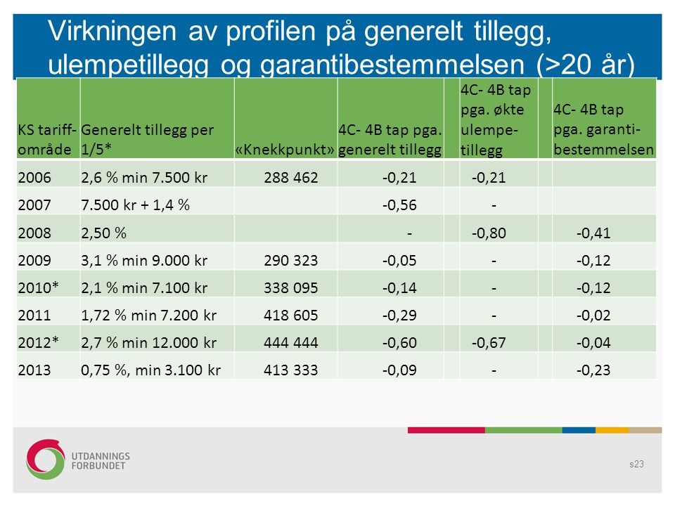 Virkningen av profilen på generelt tillegg, ulempetillegg og garantibestemmelsen (>20 år) s23 KS tariff- område Generelt tillegg per 1/5* «Knekkpunkt» 4C- 4B tap pga.