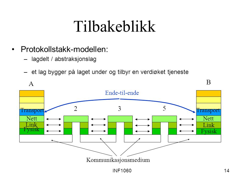 INF106014 Tilbakeblikk Protokollstakk-modellen: –lagdelt / abstraksjonslag –et lag bygger på laget under og tilbyr en verdiøket tjeneste A B 23 5 Kommunikasjonsmedium Link Fysisk Link Fysisk Nett Ende-til-ende Transport