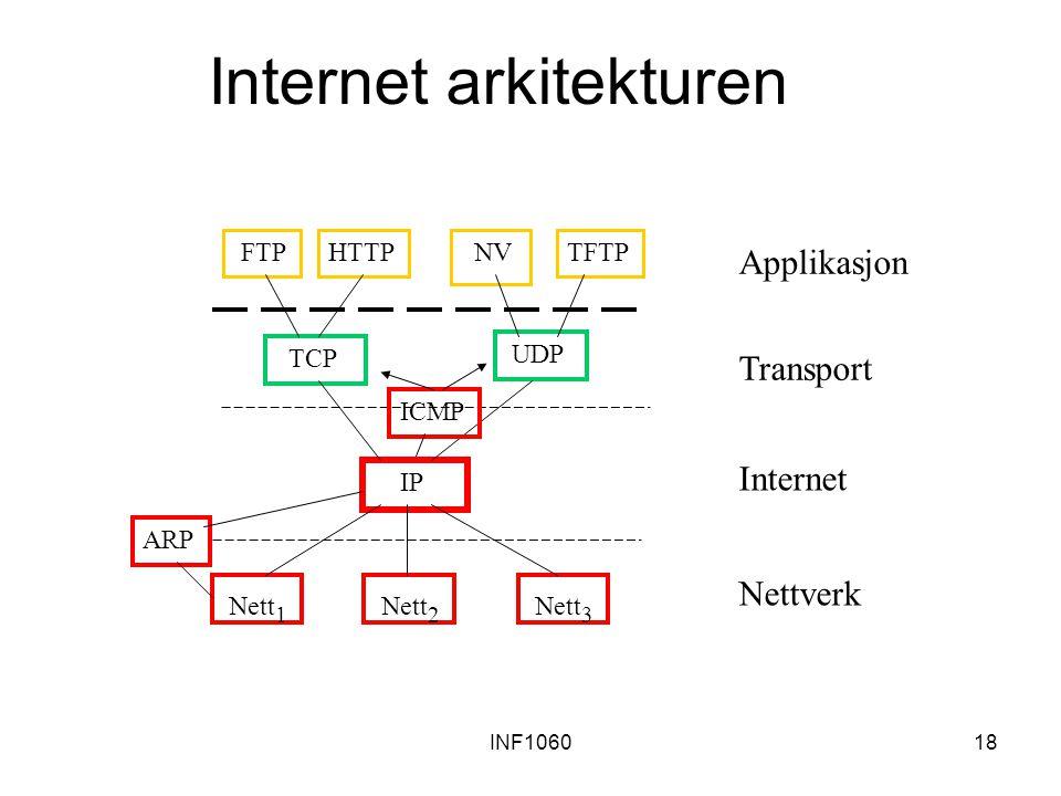 INF106018 Internet arkitekturen FTPHTTP NVTFTP TCP UDP Nett 1 Nett 2 Nett 3 IP Applikasjon Transport Internet Nettverk ICMP ARP