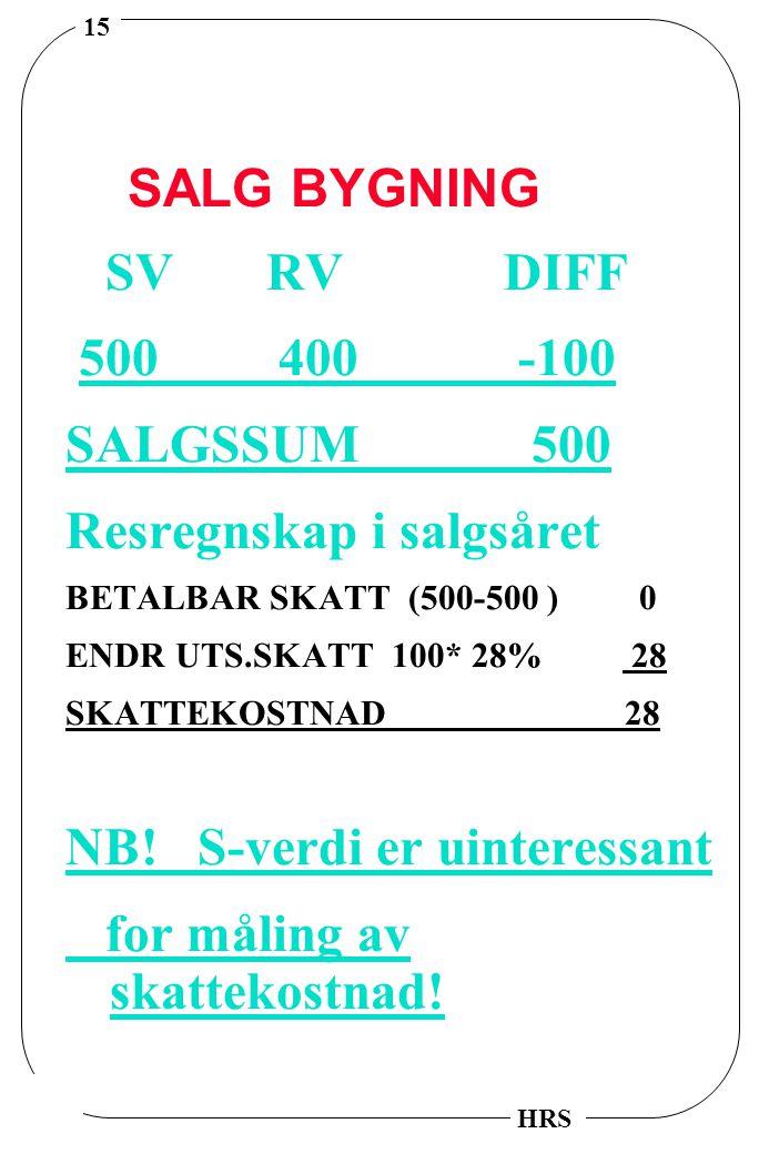 15 HRS SALG BYGNING SV RV DIFF 500 400 -100 SALGSSUM 500 Resregnskap i salgsåret BETALBAR SKATT (500-500 ) 0 ENDR UTS.SKATT 100* 28% 28 SKATTEKOSTNAD