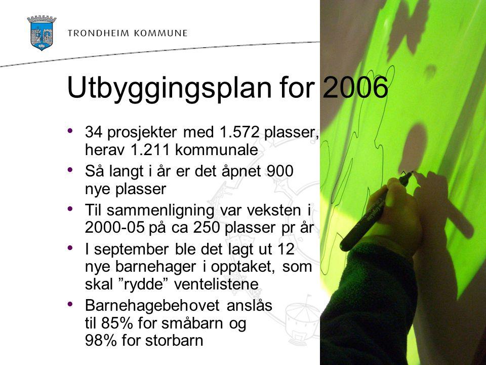Viktige strategier og tiltak 2006-09 Avklart definisjon av full barnehagedekning Investeringsramme på 500 mill kr Omfattende bruk av midlertidige tomter og lokaler Tilrettelegging for private aktører Adm.