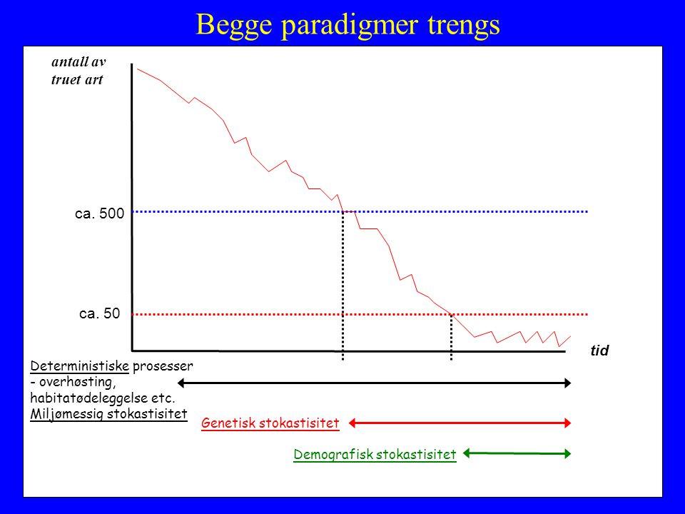 Begge paradigmer trengs antall av truet art tid ca. 500 ca. 50 Deterministiske prosesser - overhøsting, habitatødeleggelse etc. Miljømessig stokastisi