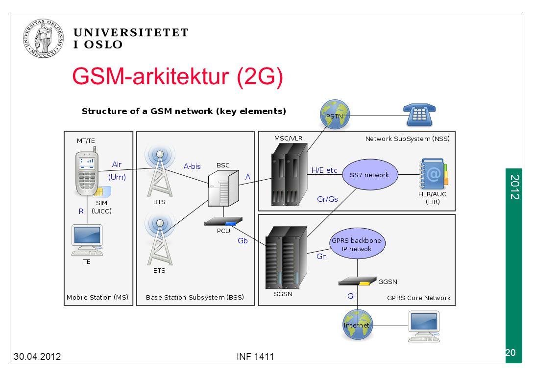 2009 2012 30.04.2012INF 1411 20 GSM-arkitektur (2G)