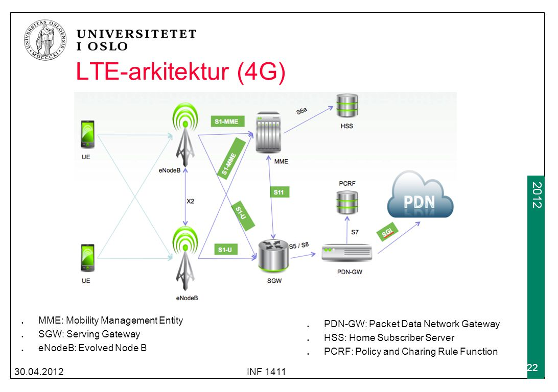 2009 2012 30.04.2012INF 1411 22 LTE-arkitektur (4G) MME: Mobility Management Entity SGW: Serving Gateway eNodeB: Evolved Node B PDN-GW: Packet Data Ne