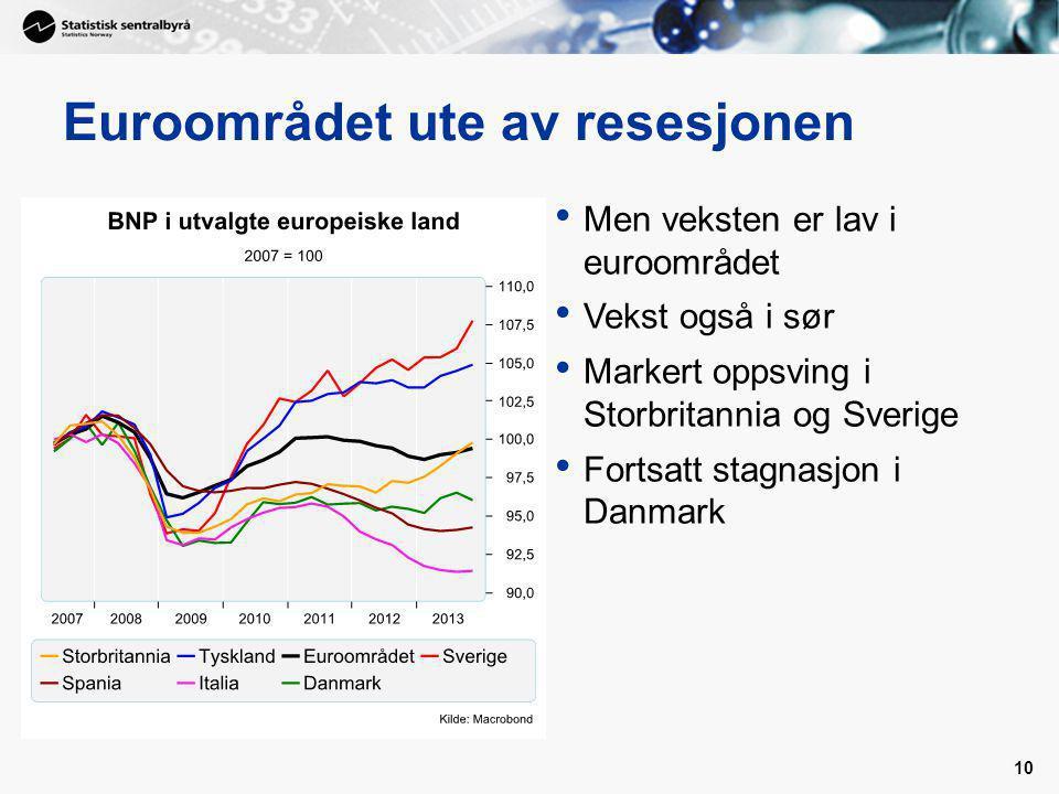 10 Euroområdet ute av resesjonen Men veksten er lav i euroområdet Vekst også i sør Markert oppsving i Storbritannia og Sverige Fortsatt stagnasjon i Danmark