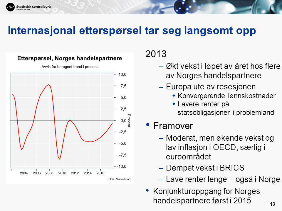 13 Internasjonal etterspørsel tar seg langsomt opp 2013 –Økt vekst i løpet av året hos flere av Norges handelspartnere –Europa ute av resesjonen  Konvergerende lønnskostnader  Lavere renter på statsobligasjoner i problemland Framover –Moderat, men økende vekst og lav inflasjon i OECD, særlig i euroområdet –Dempet vekst i BRICS –Lave renter lenge – også i Norge Konjunkturoppgang for Norges handelspartnere først i 2015