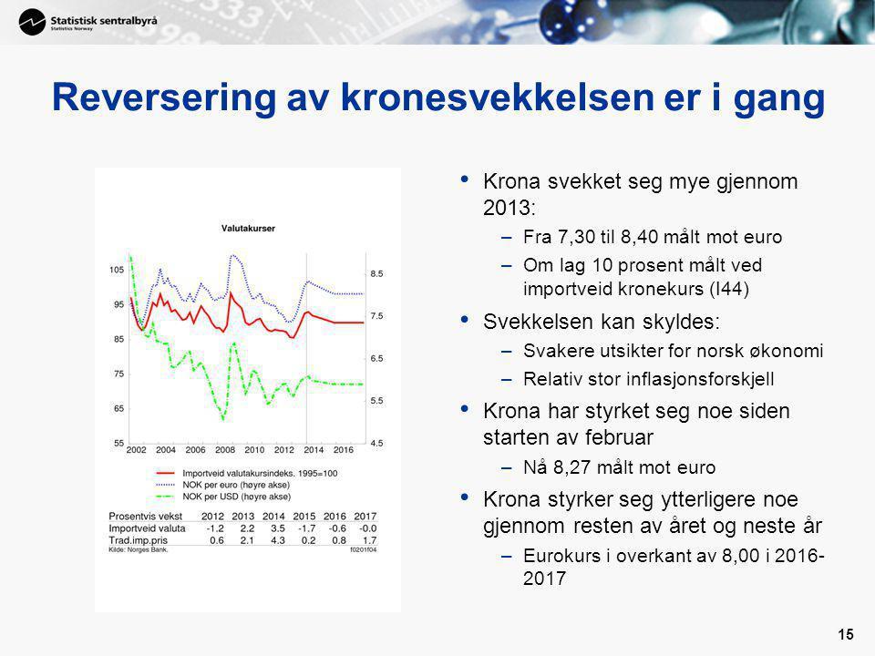 15 Reversering av kronesvekkelsen er i gang Krona svekket seg mye gjennom 2013: –Fra 7,30 til 8,40 målt mot euro –Om lag 10 prosent målt ved importveid kronekurs (I44) Svekkelsen kan skyldes: –Svakere utsikter for norsk økonomi –Relativ stor inflasjonsforskjell Krona har styrket seg noe siden starten av februar –Nå 8,27 målt mot euro Krona styrker seg ytterligere noe gjennom resten av året og neste år –Eurokurs i overkant av 8,00 i 2016- 2017