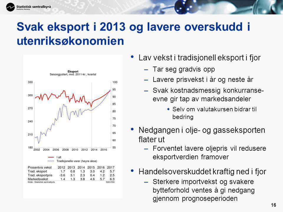 16 Svak eksport i 2013 og lavere overskudd i utenriksøkonomien Lav vekst i tradisjonell eksport i fjor –Tar seg gradvis opp –Lavere prisvekst i år og neste år –Svak kostnadsmessig konkurranse- evne gir tap av markedsandeler  Selv om valutakursen bidrar til bedring Nedgangen i olje- og gasseksporten flater ut –Forventet lavere oljepris vil redusere eksportverdien framover Handelsoverskuddet kraftig ned i fjor –Sterkere importvekst og svakere bytteforhold ventes å gi nedgang gjennom prognoseperioden