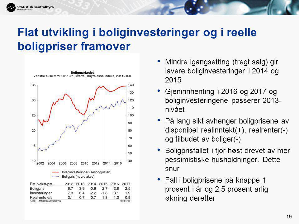19 Flat utvikling i boliginvesteringer og i reelle boligpriser framover Mindre igangsetting (tregt salg) gir lavere boliginvesteringer i 2014 og 2015