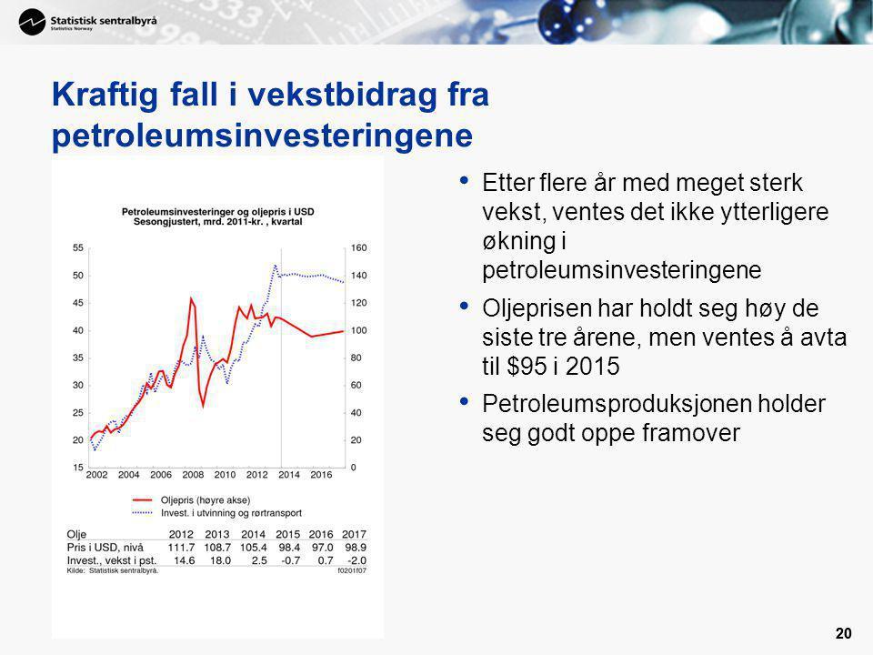 20 Kraftig fall i vekstbidrag fra petroleumsinvesteringene Etter flere år med meget sterk vekst, ventes det ikke ytterligere økning i petroleumsinvest