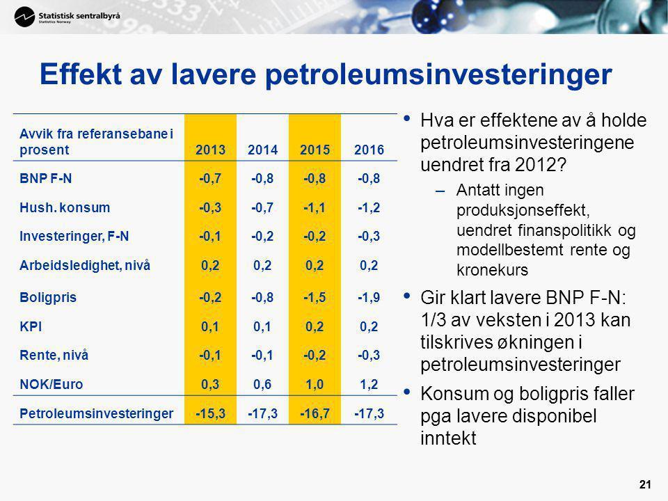 21 Effekt av lavere petroleumsinvesteringer Hva er effektene av å holde petroleumsinvesteringene uendret fra 2012? –Antatt ingen produksjonseffekt, ue