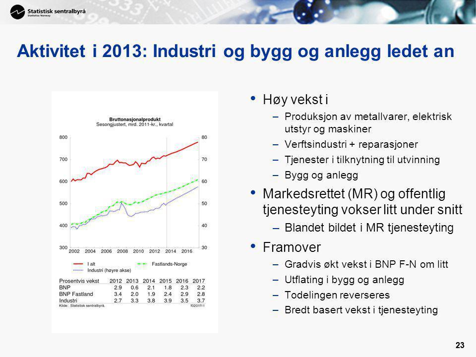 23 Aktivitet i 2013: Industri og bygg og anlegg ledet an Høy vekst i –Produksjon av metallvarer, elektrisk utstyr og maskiner –Verftsindustri + repara