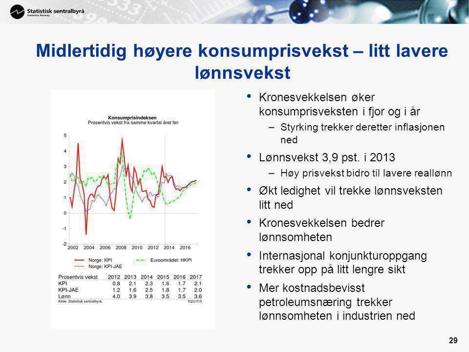 29 Midlertidig høyere konsumprisvekst – litt lavere lønnsvekst Kronesvekkelsen øker konsumprisveksten i fjor og i år –Styrking trekker deretter inflas