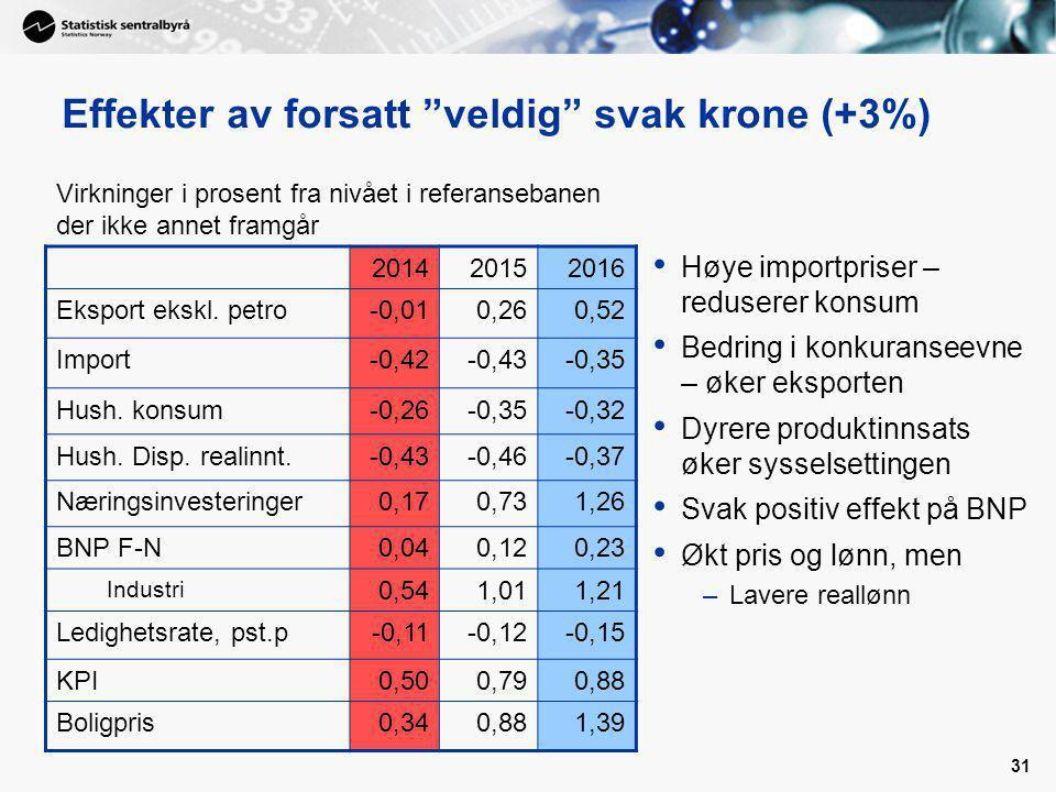 31 Effekter av forsatt veldig svak krone (+3%) Høye importpriser – reduserer konsum Bedring i konkuranseevne – øker eksporten Dyrere produktinnsats øker sysselsettingen Svak positiv effekt på BNP Økt pris og lønn, men –Lavere reallønn 201420152016 Eksport ekskl.