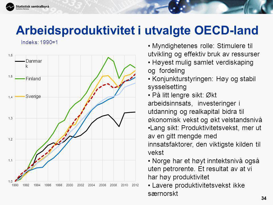 34 Arbeidsproduktivitet i utvalgte OECD-land 34 Indeks: 1990=1 Myndighetenes rolle: Stimulere til utvikling og effektiv bruk av ressurser Høyest mulig samlet verdiskaping og fordeling Konjunkturstyringen: Høy og stabil sysselsetting På litt lengre sikt: Økt arbeidsinnsats, investeringer i utdanning og realkapital bidra til økonomisk vekst og økt velstandsnivå Lang sikt: Produktivitetsvekst, mer ut av en gitt mengde med innsatsfaktorer, den viktigste kilden til vekst Norge har et høyt inntektsnivå også uten petrorente.