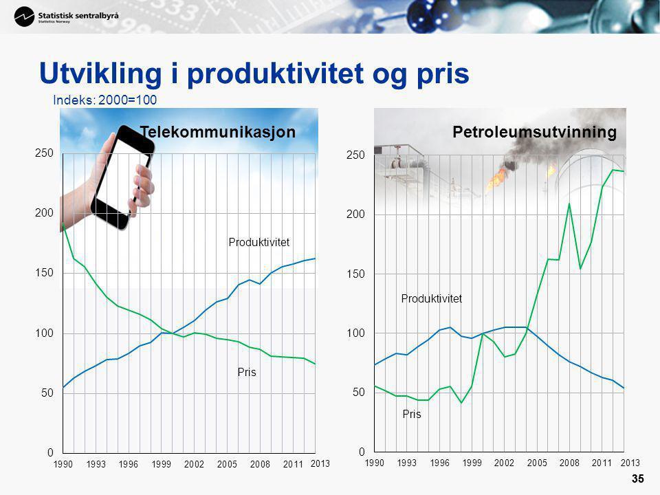 35 Utvikling i produktivitet og pris 35 Indeks: 2000=100 2013 PetroleumsutvinningTelekommunikasjon