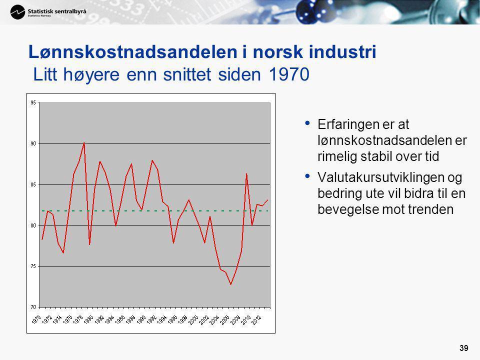 39 Lønnskostnadsandelen i norsk industri Litt høyere enn snittet siden 1970 Erfaringen er at lønnskostnadsandelen er rimelig stabil over tid Valutakursutviklingen og bedring ute vil bidra til en bevegelse mot trenden