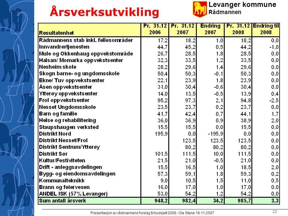 Levanger kommune Rådmannen Presentasjon av rådmannens forslag til budsjett 2008 - Ola Stene 19.11.2007 21 Budsjett pr enhet