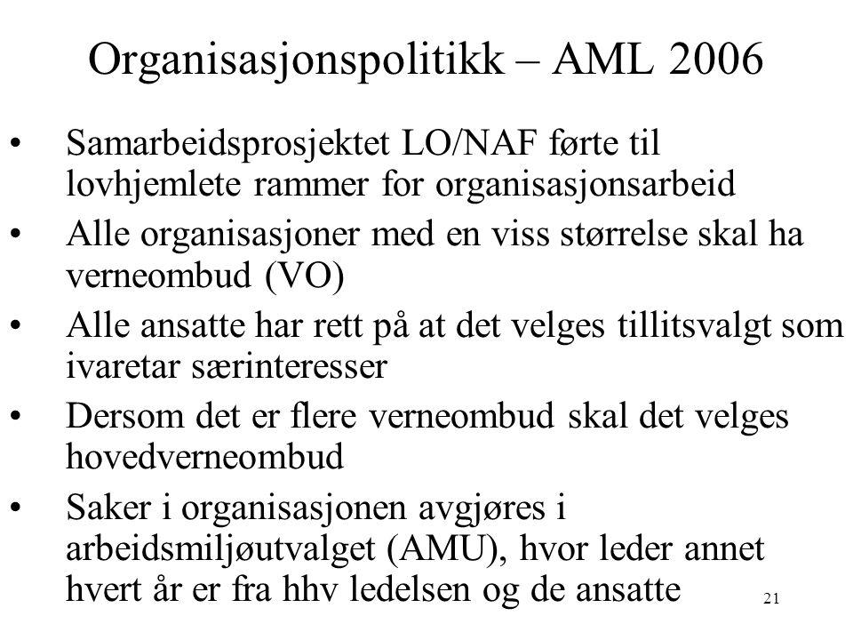 21 Organisasjonspolitikk – AML 2006 Samarbeidsprosjektet LO/NAF førte til lovhjemlete rammer for organisasjonsarbeid Alle organisasjoner med en viss s