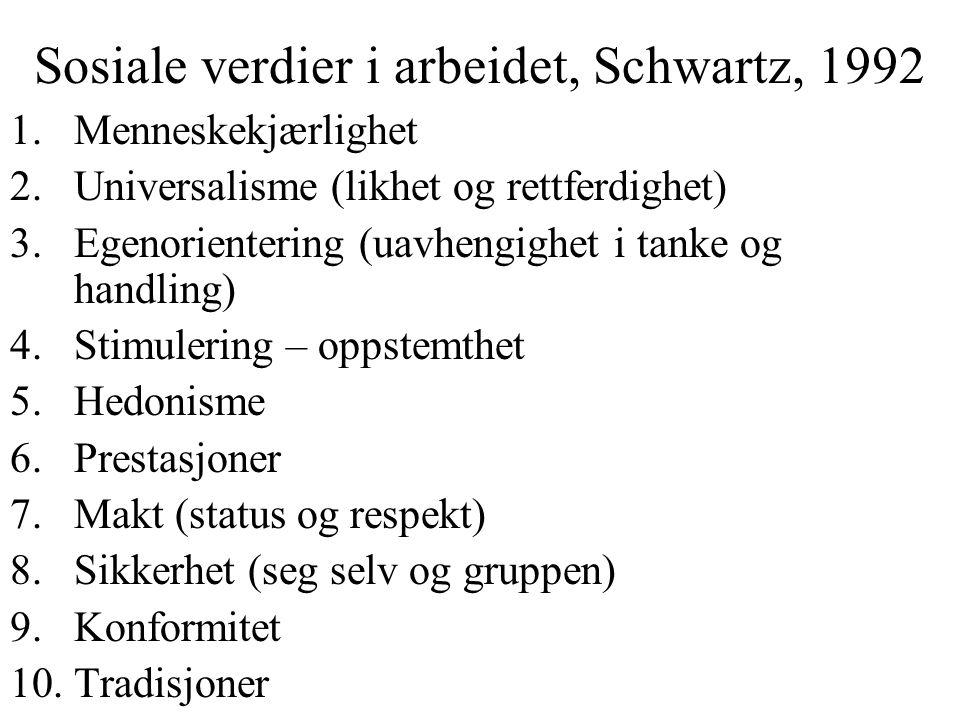 Sosiale verdier i arbeidet, Schwartz, 1992 1.Menneskekjærlighet 2.Universalisme (likhet og rettferdighet) 3.Egenorientering (uavhengighet i tanke og handling) 4.Stimulering – oppstemthet 5.Hedonisme 6.Prestasjoner 7.Makt (status og respekt) 8.Sikkerhet (seg selv og gruppen) 9.Konformitet 10.Tradisjoner