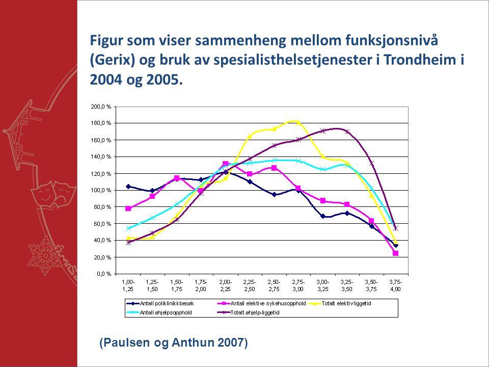 Figur som viser sammenheng mellom funksjonsnivå (Gerix) og bruk av spesialisthelsetjenester i Trondheim i 2004 og 2005.